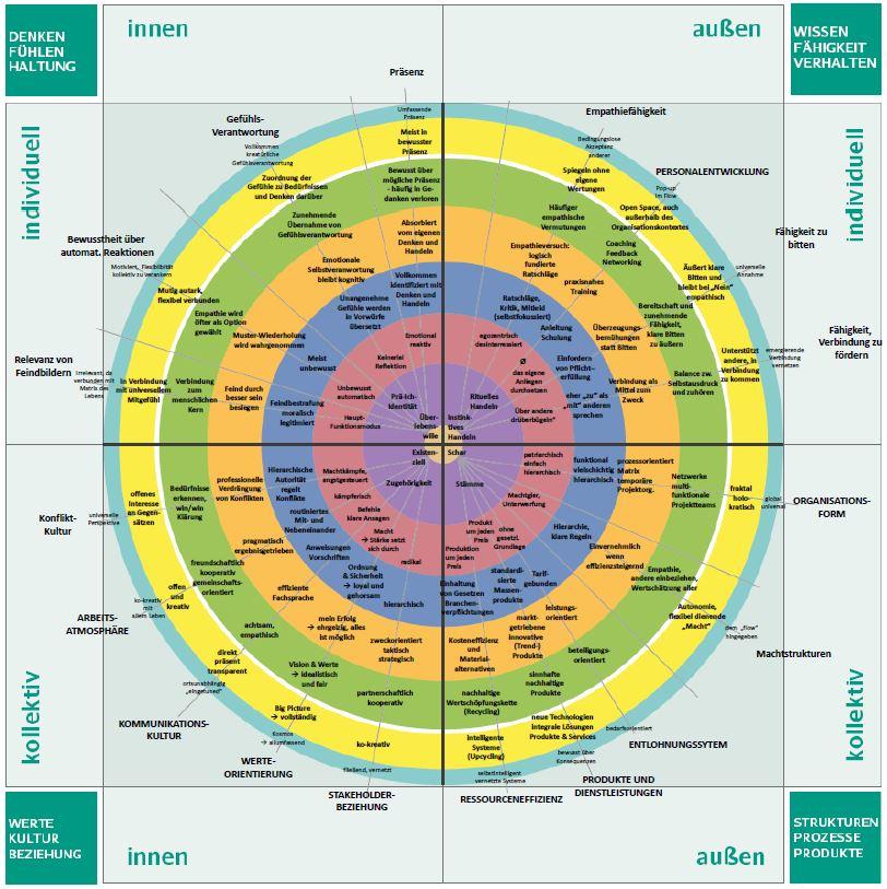 Integrales Kompetenzmodell